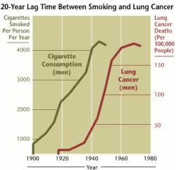 Enfermedades causadas por el tabaquismo. Las enfermedades de los Fumadores.